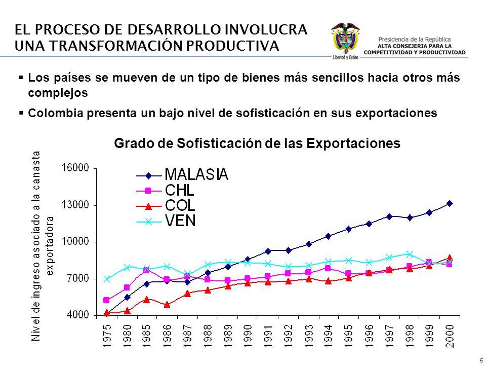 5 Los países se mueven de un tipo de bienes más sencillos hacia otros más complejos Colombia presenta un bajo nivel de sofisticación en sus exportaciones EL PROCESO DE DESARROLLO INVOLUCRA UNA TRANSFORMACIÓN PRODUCTIVA Grado de Sofisticación de las Exportaciones