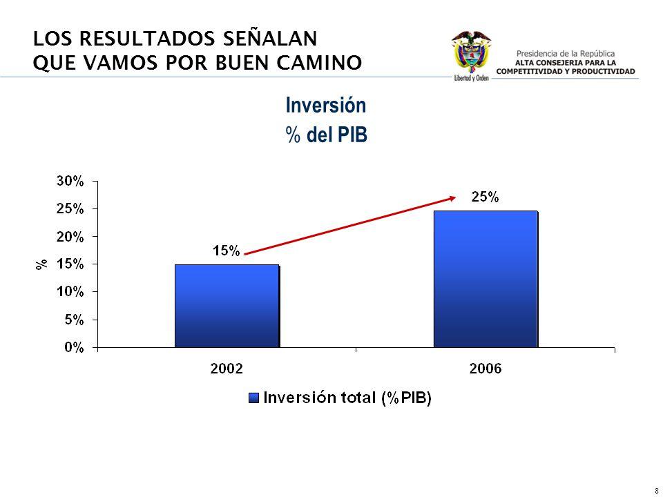 8 Inversión % del PIB LOS RESULTADOS SEÑALAN QUE VAMOS POR BUEN CAMINO