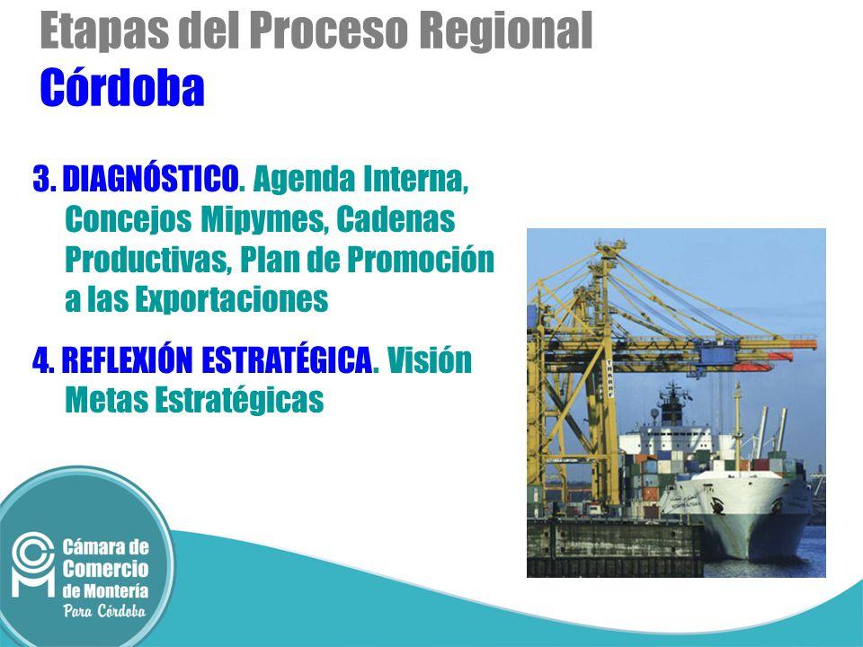 Etapas del Proceso Regional Córdoba 3. DIAGNÓSTICO. Agenda Interna, Concejos Mipymes, Cadenas Productivas, Plan de Promoción a las Exportaciones 4. RE