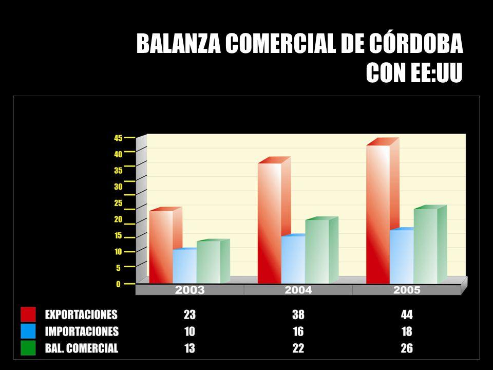 BALANZA COMERCIAL DE CÓRDOBA CON EE:UU