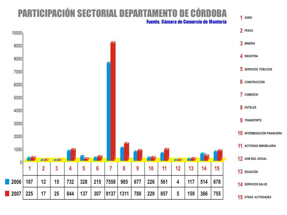 PARTICIPACIÓN SECTORIAL DEPARTAMENTO DE CÓRDOBA Fuente. Cámara de Comercio de Montería