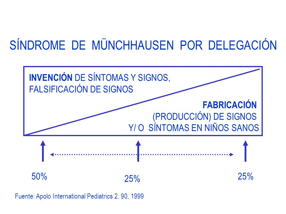 INVENCIÓN DE SÍNTOMAS Y SIGNOS, FALSIFICACIÓN DE SIGNOS SÍNDROME DE MÜNCHHAUSEN POR DELEGACIÓN FABRICACIÓN (PRODUCCIÓN) DE SIGNOS Y/ O SÍNTOMAS EN NIÑOS SANOS Fuente: Apolo International Pediatrics 2, 90, 1999 50% 25%