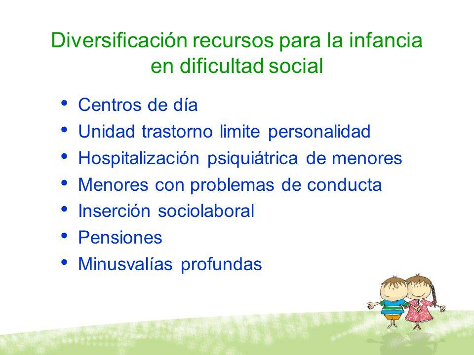 Diversificación recursos para la infancia en dificultad social Centros de día Unidad trastorno limite personalidad Hospitalización psiquiátrica de men