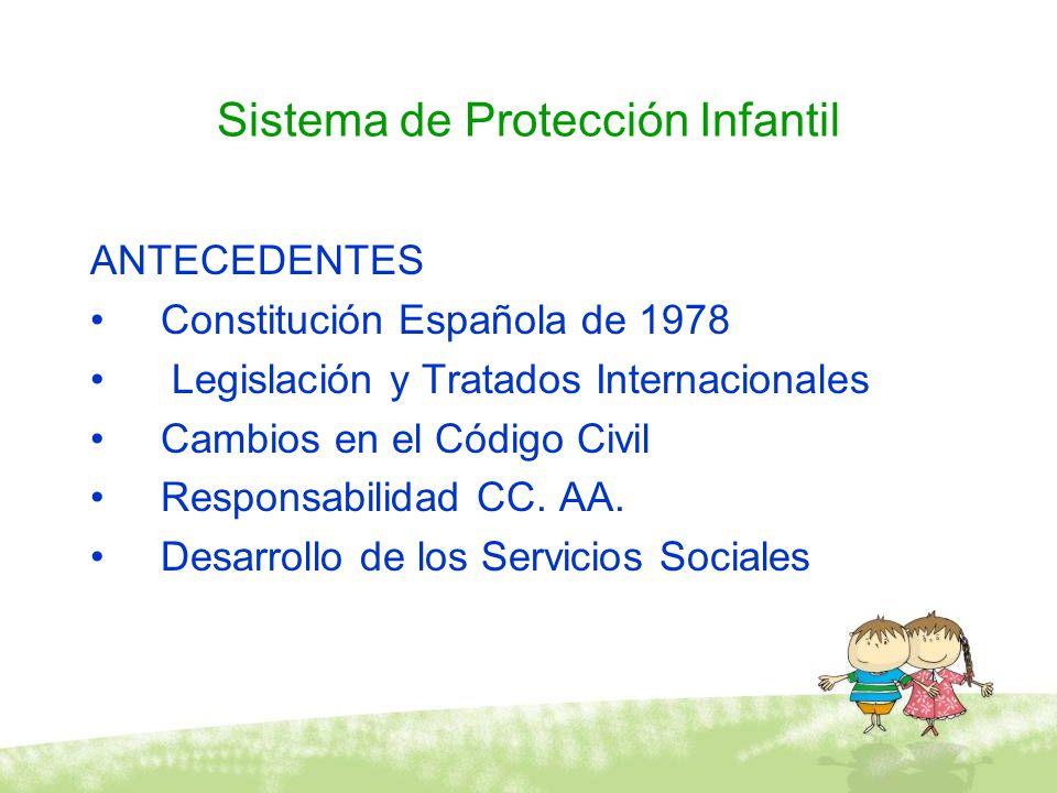 Sistema de Protección Infantil ANTECEDENTES Constitución Española de 1978 Legislación y Tratados Internacionales Cambios en el Código Civil Responsabi