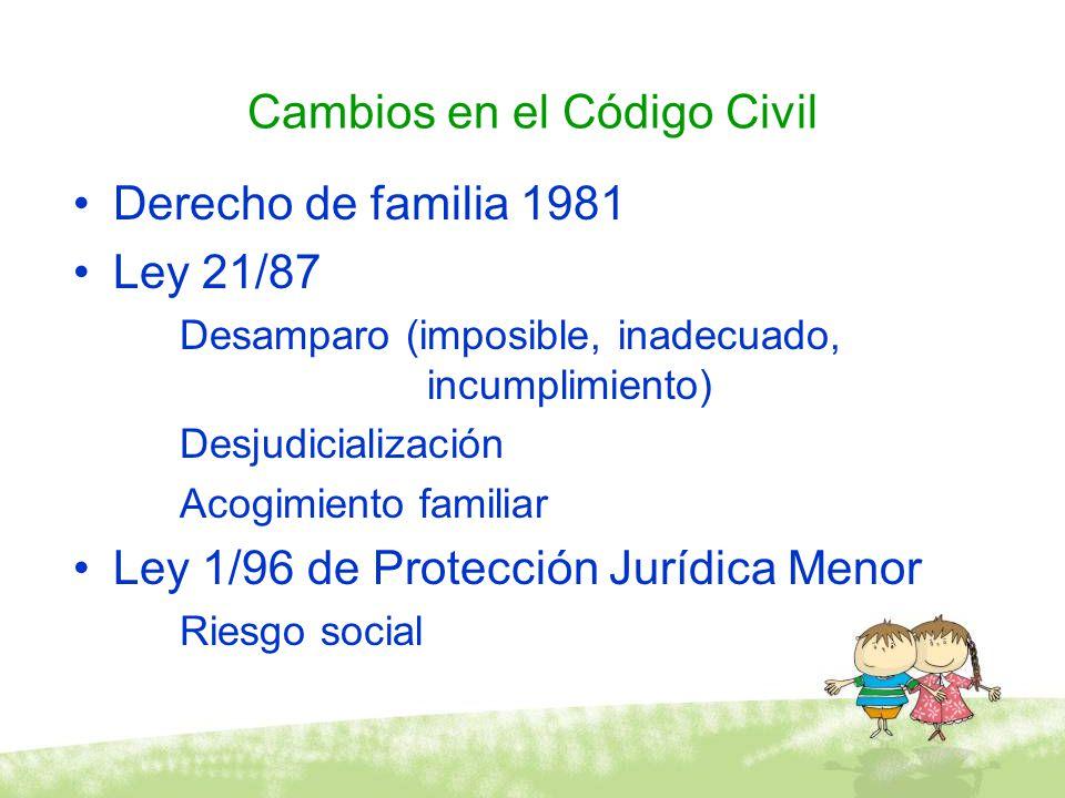 Cambios en el Código Civil Derecho de familia 1981 Ley 21/87 Desamparo (imposible, inadecuado, incumplimiento) Desjudicialización Acogimiento familiar