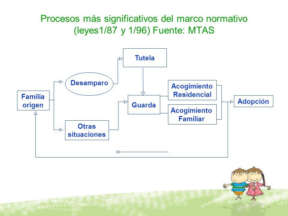 Procesos más significativos del marco normativo (leyes1/87 y 1/96) Fuente: MTAS Tutela Guarda Acogimiento Residencial Acogimiento Familiar Desamparo O