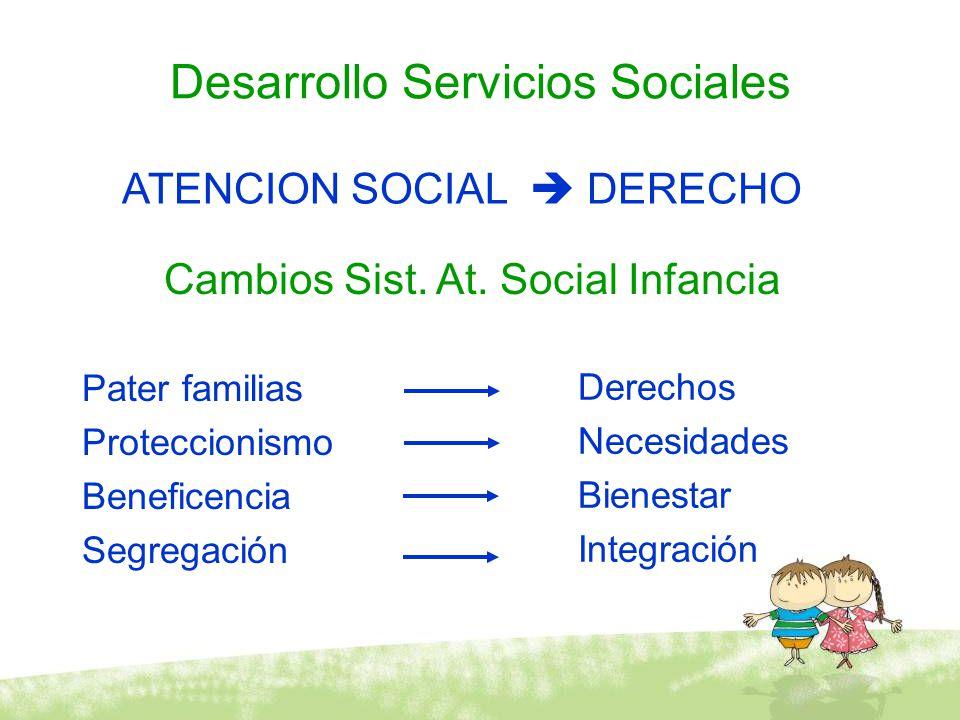 Desarrollo Servicios Sociales Pater familias Proteccionismo Beneficencia Segregación Derechos Necesidades Bienestar Integración Cambios Sist. At. Soci