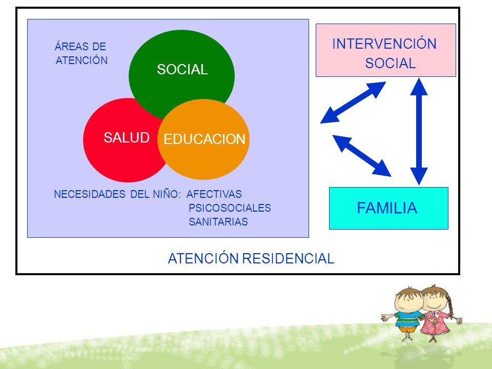 INTERVENCIÓN SOCIAL FAMILIA ÁREAS DE ATENCIÓN SALUD NECESIDADES DEL NIÑO: AFECTIVAS PSICOSOCIALES SANITARIAS ATENCIÓN RESIDENCIAL SOCIAL EDUCACION