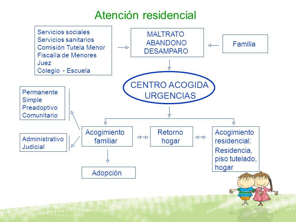 Atención residencial Servicios sociales Servicios sanitarios Comisión Tutela Menor Fiscalía de Menores Juez Colegio-Escuela MALTRATO ABANDONO DESAMPAR