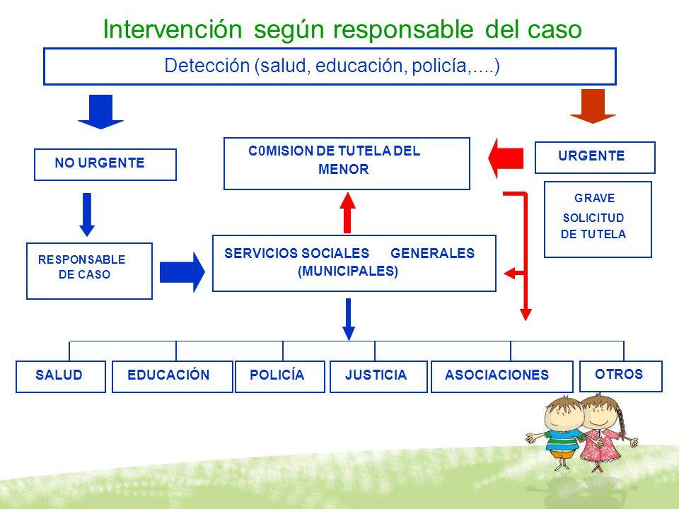 Intervención según responsable del caso C0MISION DE TUTELA DEL MENOR SERVICIOS SOCIALESGENERALES (MUNICIPALES) SALUDEDUCACIÓNPOLICÍAJUSTICIA OTROS RES