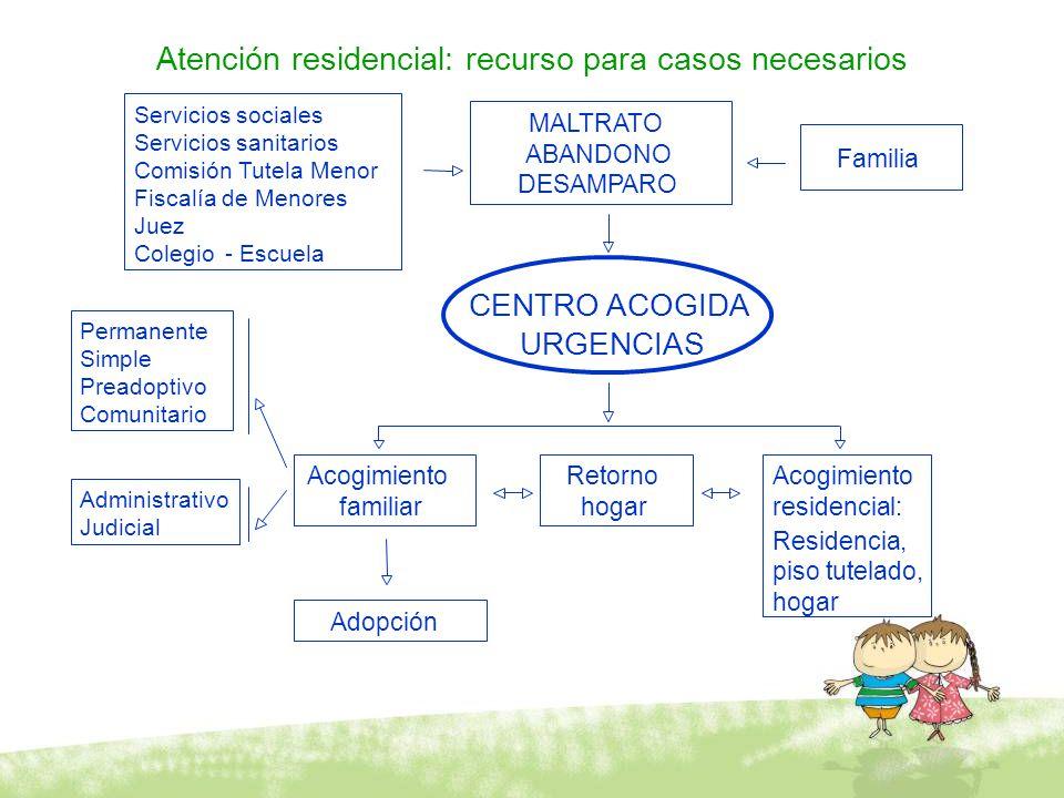 Atención residencial: recurso para casos necesarios Servicios sociales Servicios sanitarios Comisión Tutela Menor Fiscalía de Menores Juez Colegio-Esc