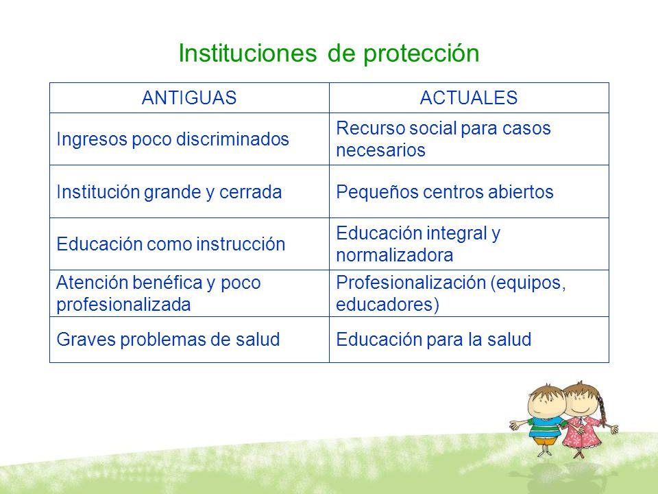 Instituciones de protección Educación para la saludGraves problemas de salud Profesionalización (equipos, educadores) Atención benéfica y poco profesi