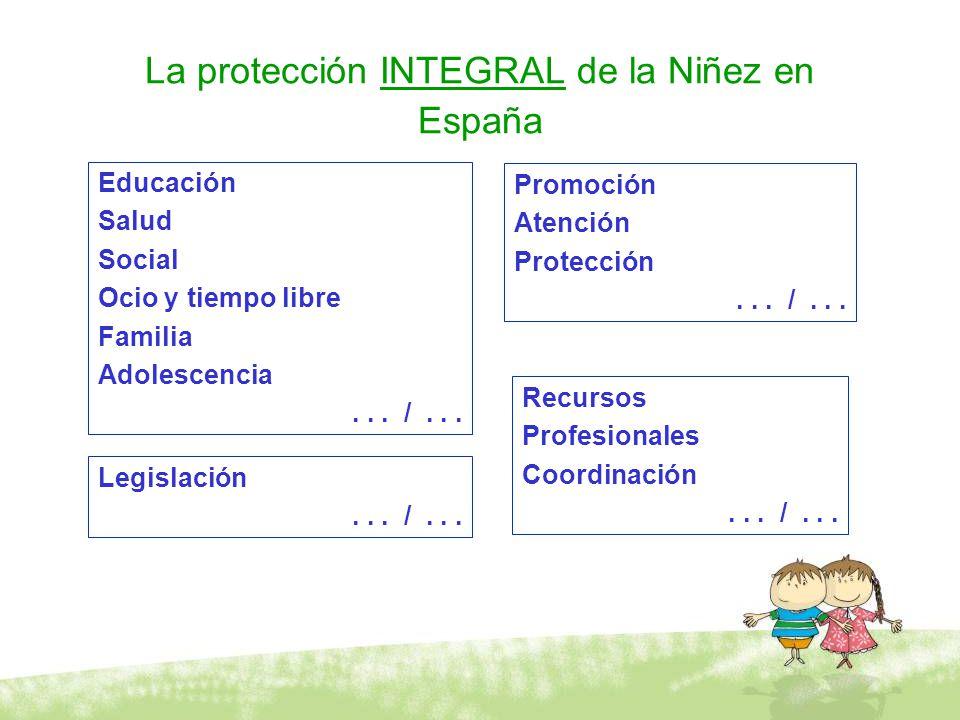 La protección INTEGRAL de la Niñez en España Educación Salud Social Ocio y tiempo libre Familia Adolescencia... /... Promoción Atención Protección...