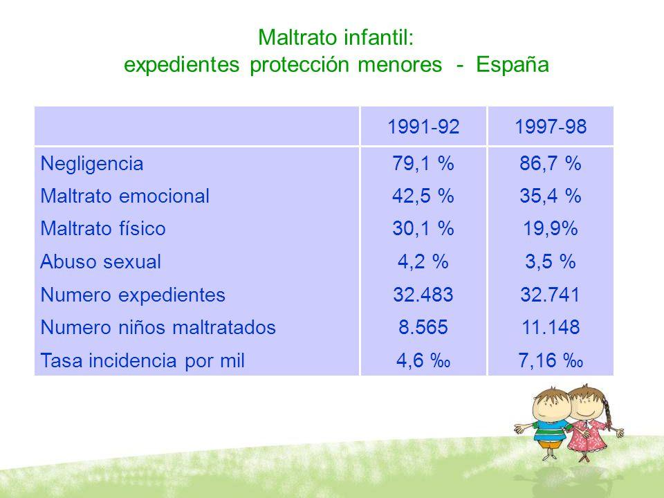 Maltrato infantil: expedientes protección menores - España 7,16 4,6 Tasa incidencia por mil 11.1488.565Numero niños maltratados 32.74132.483Numero exp
