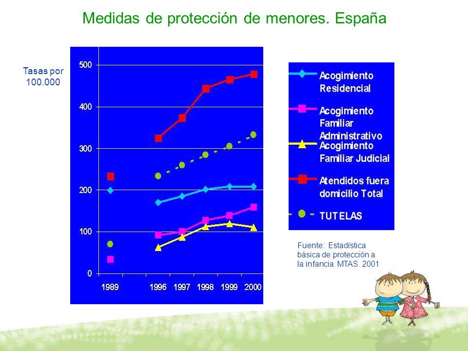 Medidas de protección de menores. España Tasas por 100.000 Fuente: Estadística básica de protección a la infancia. MTAS. 2001