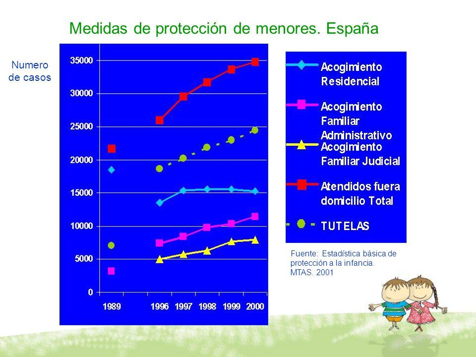 Medidas de protección de menores. España Numero de casos Fuente: Estadística básica de protección a la infancia. MTAS. 2001