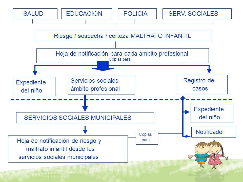 SALUDEDUCACIONPOLICIASERV. SOCIALES Riesgo / sospecha / certeza MALTRATO INFANTIL Hoja de notificación para cada ámbito profesional Copias para Expedi