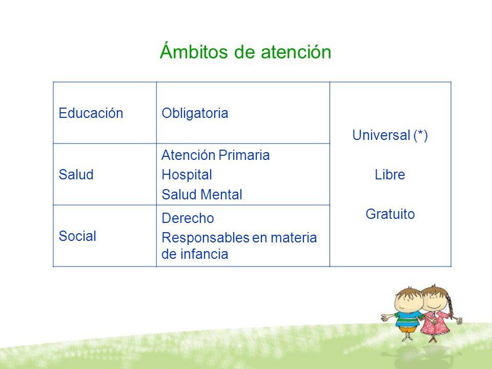 Ámbitos de atención EducaciónObligatoria Universal (*) Libre Gratuito Salud Atención Primaria Hospital Salud Mental Social Derecho Responsables en mat