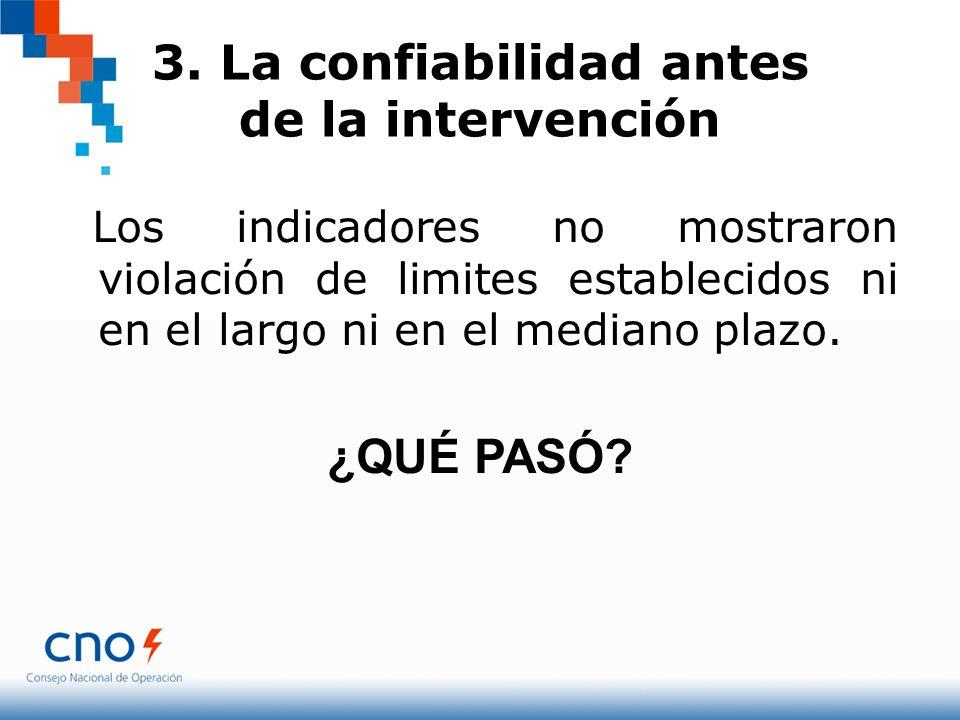 3. La confiabilidad antes de la intervención Los indicadores no mostraron violación de limites establecidos ni en el largo ni en el mediano plazo. ¿QU