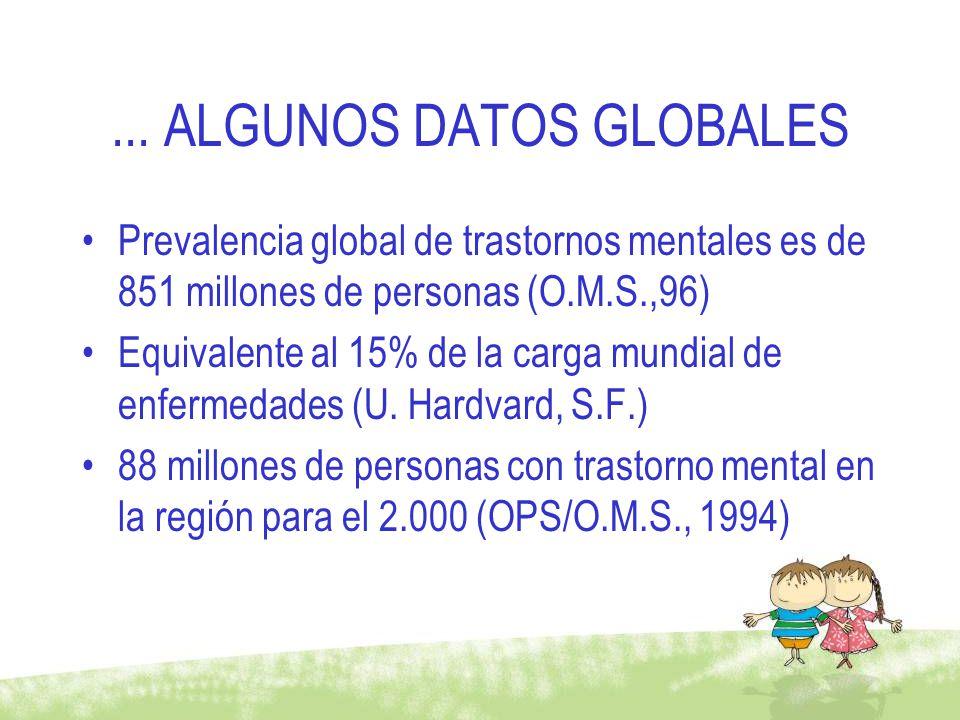... ALGUNOS DATOS GLOBALES Prevalencia global de trastornos mentales es de 851 millones de personas (O.M.S.,96) Equivalente al 15% de la carga mundial