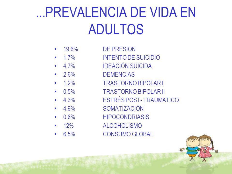 ...PREVALENCIA DE VIDA EN ADULTOS 19.6%DE PRESION 1.7%INTENTO DE SUICIDIO 4.7% IDEACIÓN SUICIDA 2.6%DEMENCIAS 1.2%TRASTORNO BIPOLAR I 0.5%TRASTORNO BI