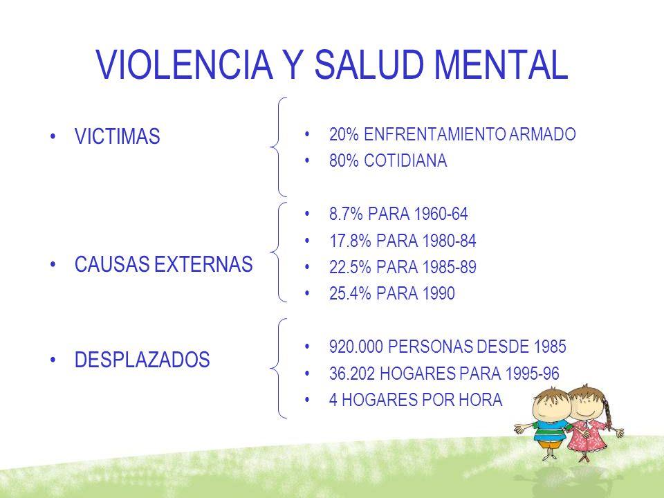 VIOLENCIA Y SALUD MENTAL VICTIMAS CAUSAS EXTERNAS DESPLAZADOS 20% ENFRENTAMIENTO ARMADO 80% COTIDIANA 8.7% PARA 1960-64 17.8% PARA 1980-84 22.5% PARA