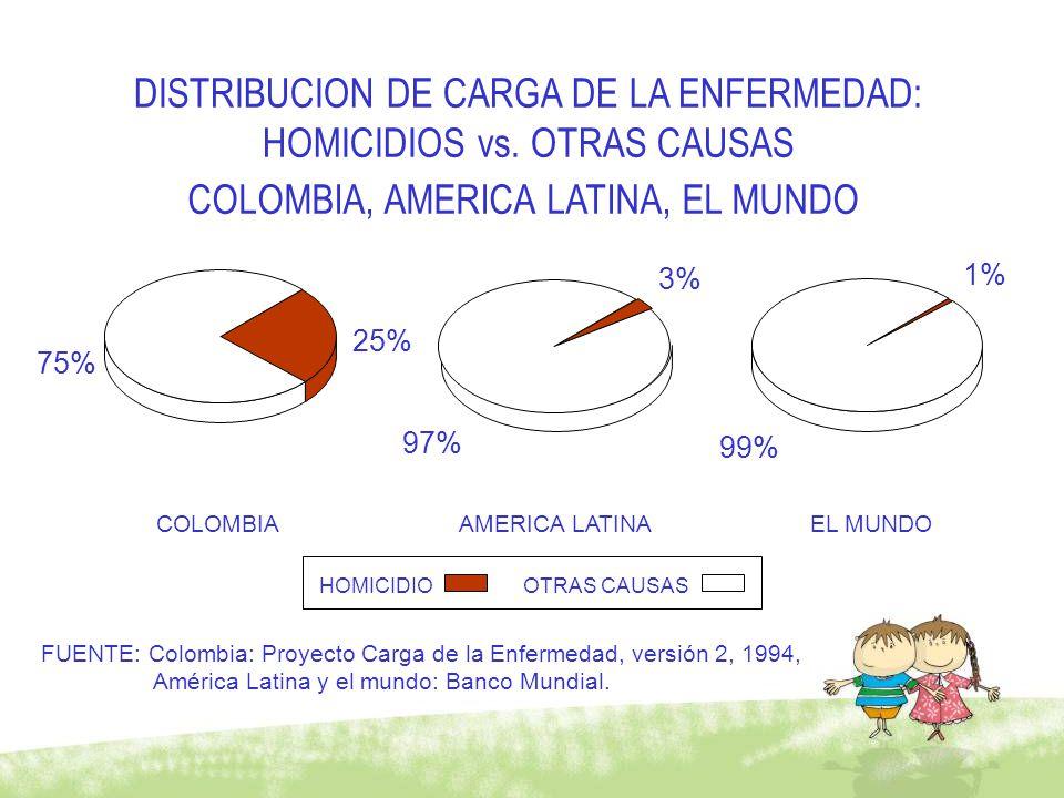 COLOMBIAAMERICA LATINAEL MUNDO DISTRIBUCION DE CARGA DE LA ENFERMEDAD: HOMICIDIOS vs. OTRAS CAUSAS COLOMBIA, AMERICA LATINA, EL MUNDO FUENTE: Colombia