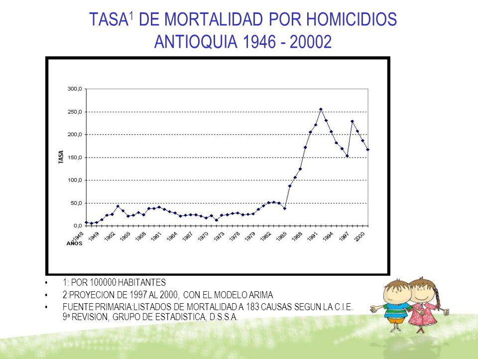 TASA 1 DE MORTALIDAD POR HOMICIDIOS ANTIOQUIA 1946 - 20002 1: POR 100000 HABITANTES 2:PROYECION DE 1997 AL 2000, CON EL MODELO ARIMA FUENTE PRIMARIA:L