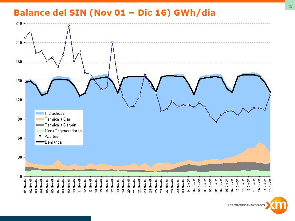 12 Balance del SIN (Nov 01 – Dic 16) GWh/dia