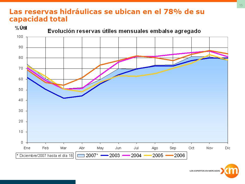 15 Las reservas hidráulicas se ubican en el 78% de su capacidad total