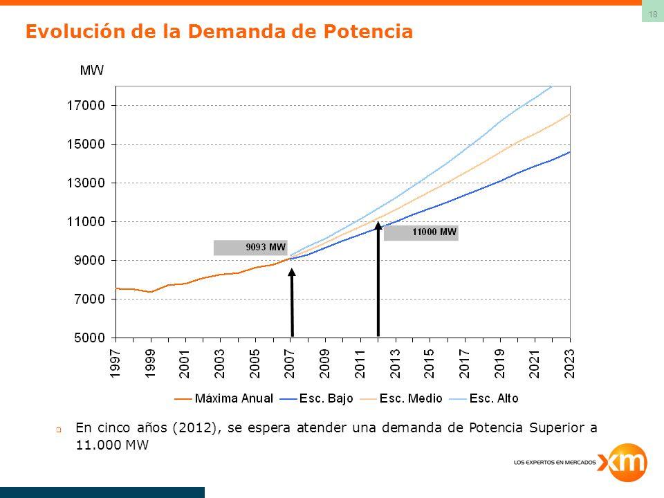 18 Evolución de la Demanda de Potencia En cinco años (2012), se espera atender una demanda de Potencia Superior a 11.000 MW