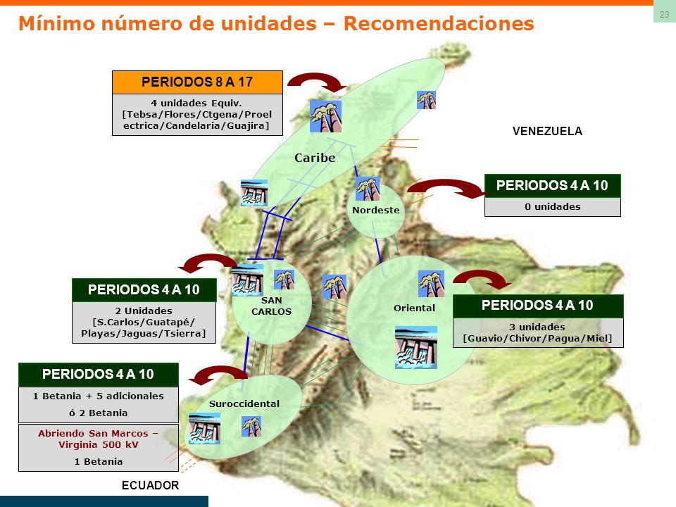 23 Caribe ECUADOR Nordeste Suroccidental Oriental VENEZUELA 4 unidades Equiv. [Tebsa/Flores/Ctgena/Proel ectrica/Candelaria/Guajira] PERIODOS 8 A 17 3