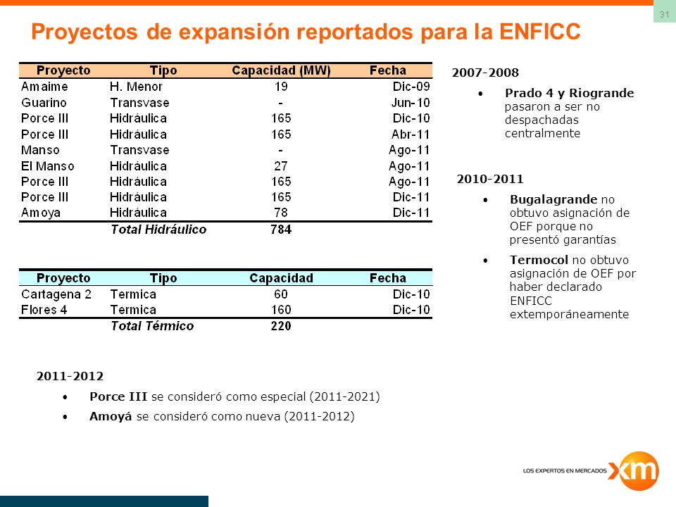 31 Proyectos de expansión reportados para la ENFICC 2011-2012 Porce III se consideró como especial (2011-2021) Amoyá se consideró como nueva (2011-2012) 2007-2008 Prado 4 y Riogrande pasaron a ser no despachadas centralmente 2010-2011 Bugalagrande no obtuvo asignación de OEF porque no presentó garantías Termocol no obtuvo asignación de OEF por haber declarado ENFICC extemporáneamente