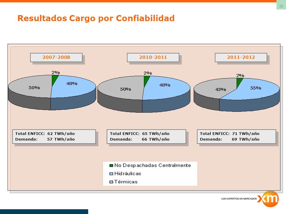 32 Resultados Cargo por Confiabilidad Total ENFICC: 62 TWh/año Demanda: 57 TWh/año Total ENFICC: 62 TWh/año Demanda: 57 TWh/año 2007-2008 2010-2011 2011-2012 Total ENFICC: 65 TWh/año Demanda: 66 TWh/año Total ENFICC: 65 TWh/año Demanda: 66 TWh/año Total ENFICC: 71 TWh/año Demanda: 69 TWh/año Total ENFICC: 71 TWh/año Demanda: 69 TWh/año
