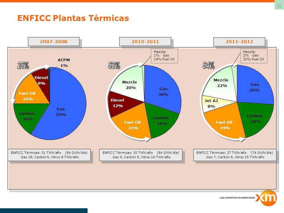 33 ENFICC Plantas Térmicas ENFICC Térmicas: 31 TWh/año (84 GWh/día) Gas 18, Carbón 5, Otros 8 TWh/año ENFICC Térmicas: 31 TWh/año (84 GWh/día) Gas 18, Carbón 5, Otros 8 TWh/año Gas 59% Carbón 16% Fuel Oil 16% Diesel 8% ACPM 1% 2007-2008 2010-2011 2011-2012 Carbón 16% Gas 30% Fuel Oil 21% Diesel 12% Mezcla 20% ENFICC Térmicas: 30 TWh/año (84 GWh/día) Gas 9, Carbón 5, Otros 16 TWh/año ENFICC Térmicas: 30 TWh/año (84 GWh/día) Gas 9, Carbón 5, Otros 16 TWh/año ENFICC Térmicas: 27 TWh/año (74 GWh/día) Gas 7, Carbón 5, Otros 15 TWh/año ENFICC Térmicas: 27 TWh/año (74 GWh/día) Gas 7, Carbón 5, Otros 15 TWh/año Fuel Oil 24% Carbón 20% Gas 26% Mezcla 22% Jet A1 8% Mezcla: 1% Gas 19% Fuel Oil Mezcla: 2% Gas 20% Fuel Oil