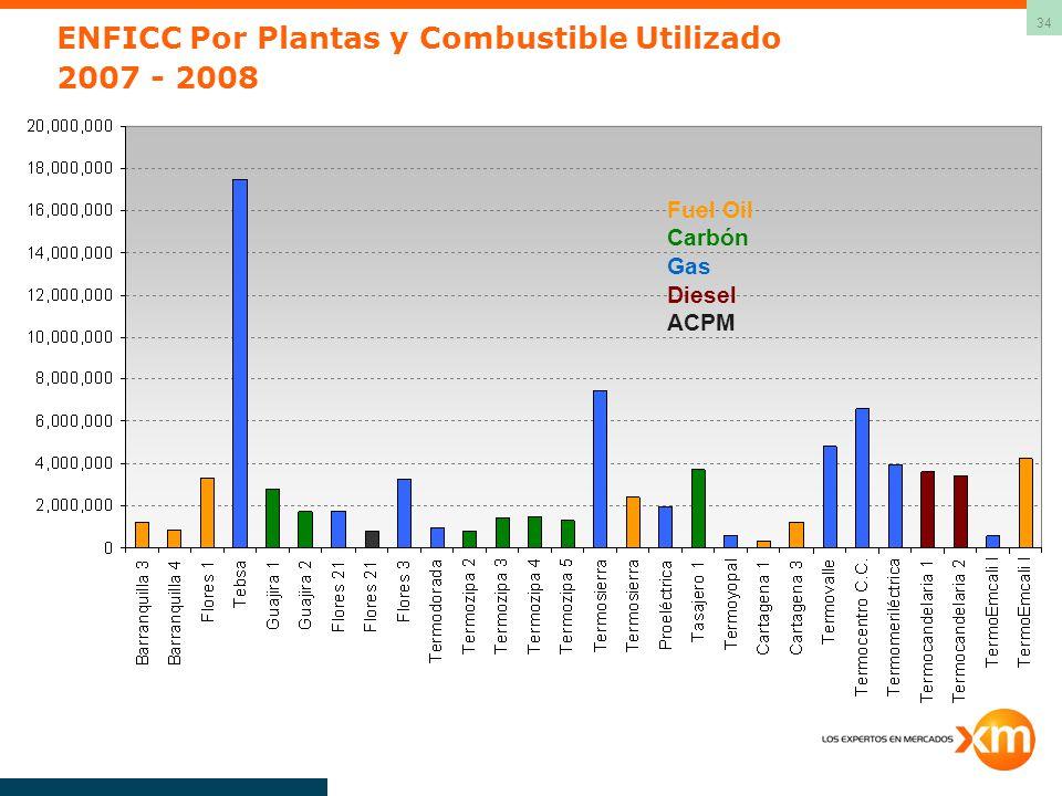34 ENFICC Por Plantas y Combustible Utilizado 2007 - 2008 Fuel Oil Carbón Gas Diesel ACPM