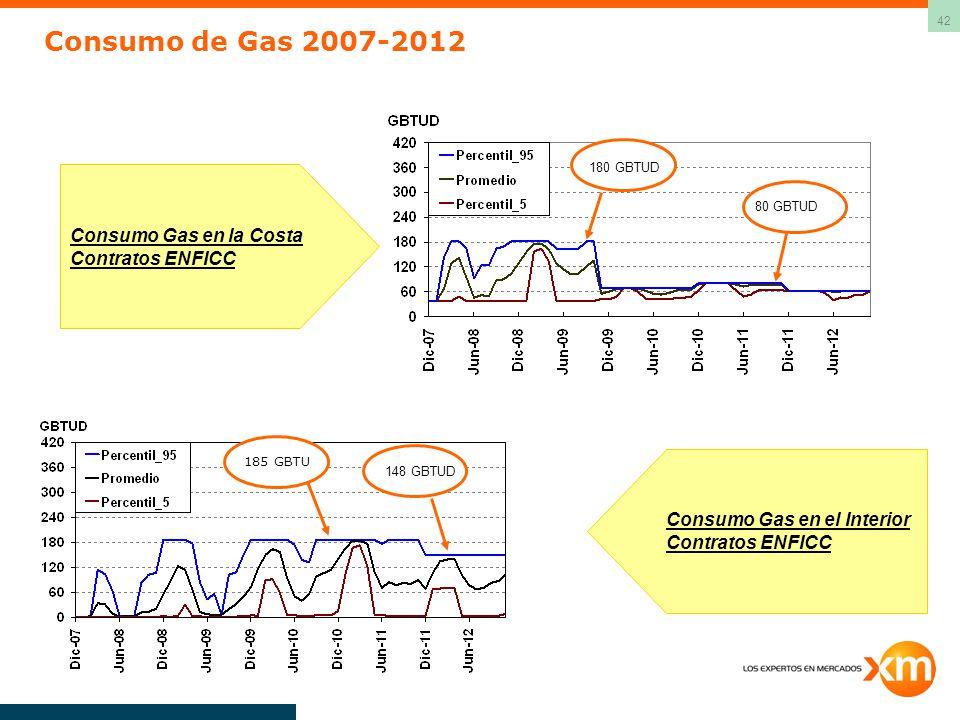 42 Consumo Gas en la Costa Contratos ENFICC Consumo Gas en el Interior Contratos ENFICC 80 GBTUD 180 GBTUD 185 GBTU Consumo de Gas 2007-2012 148 GBTUD