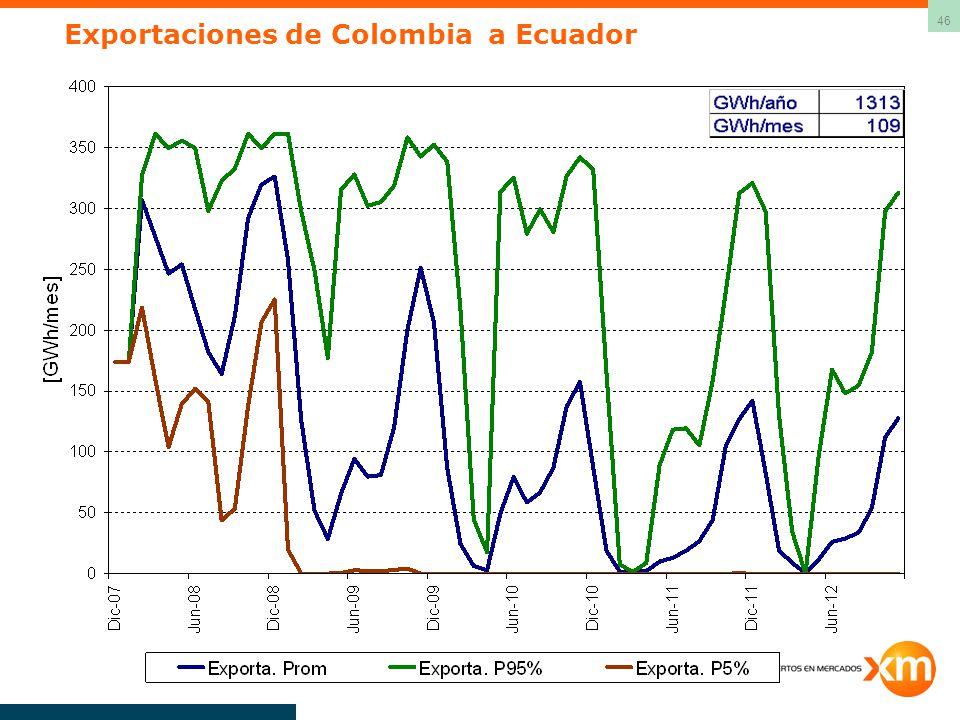 46 Exportaciones de Colombia a Ecuador