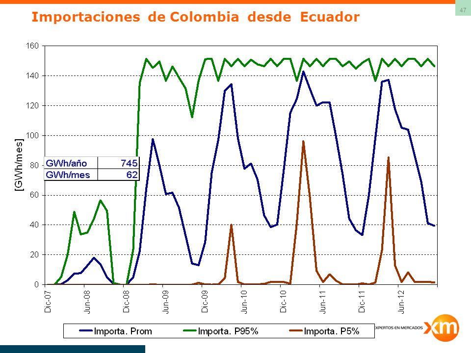 47 Importaciones de Colombia desde Ecuador