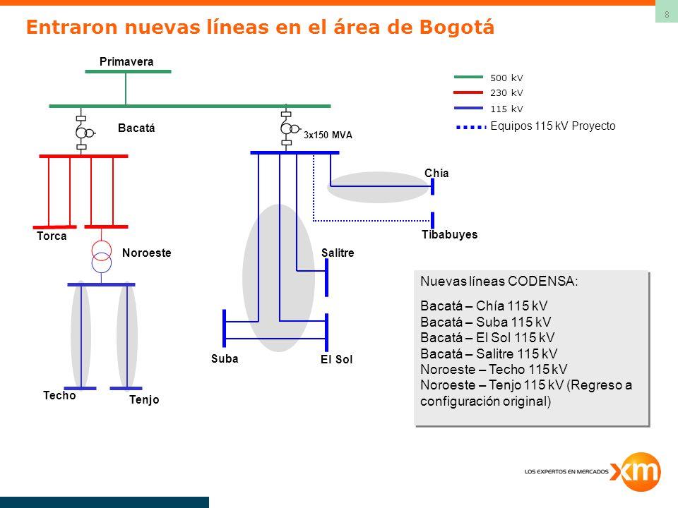 8 500 kV 115 kV 230 kV Bacatá 3x150 MVA Tibabuyes Chia Suba Salitre El Sol Torca Noroeste Primavera Techo Tenjo Equipos 115 kV Proyecto Nuevas líneas CODENSA: Bacatá – Chía 115 kV Bacatá – Suba 115 kV Bacatá – El Sol 115 kV Bacatá – Salitre 115 kV Noroeste – Techo 115 kV Noroeste – Tenjo 115 kV (Regreso a configuración original) Entraron nuevas líneas en el área de Bogotá