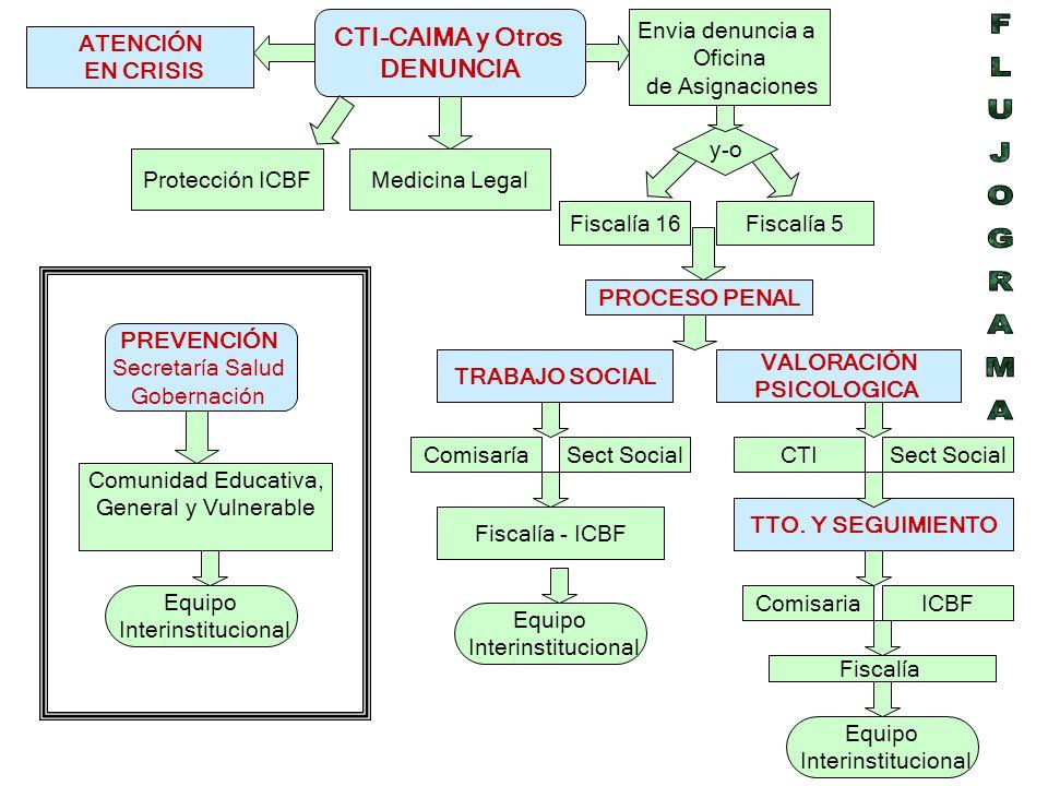 CTI-CAIMA y Otros DENUNCIA Medicina Legal Envia denuncia a Oficina de Asignaciones y-o Fiscalía 16Fiscalía 5 VALORACIÓN PSICOLOGICA TRABAJO SOCIAL ATE