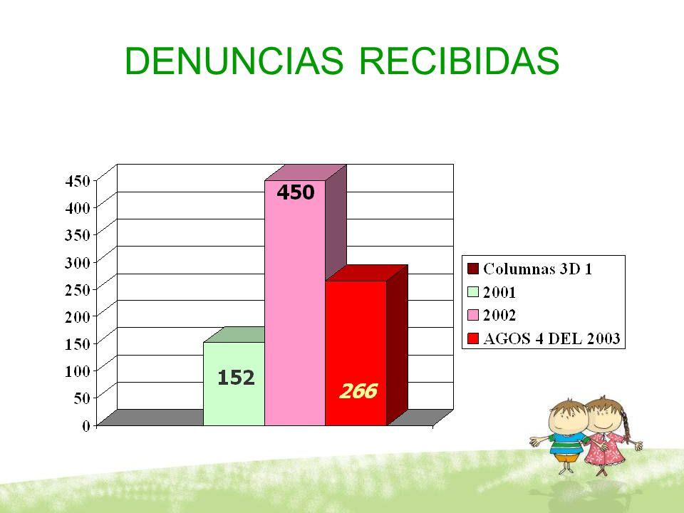 DENUNCIAS RECIBIDAS