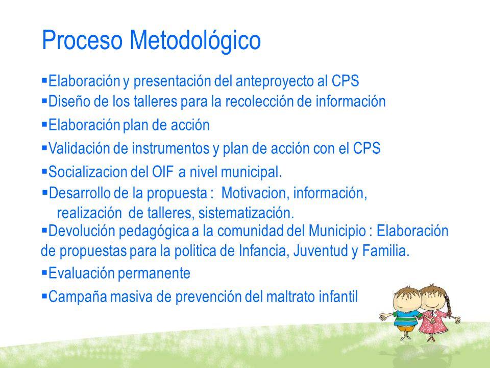 Proceso Metodológico Elaboración y presentación del anteproyecto al CPS Diseño de los talleres para la recolección de información Elaboración plan de