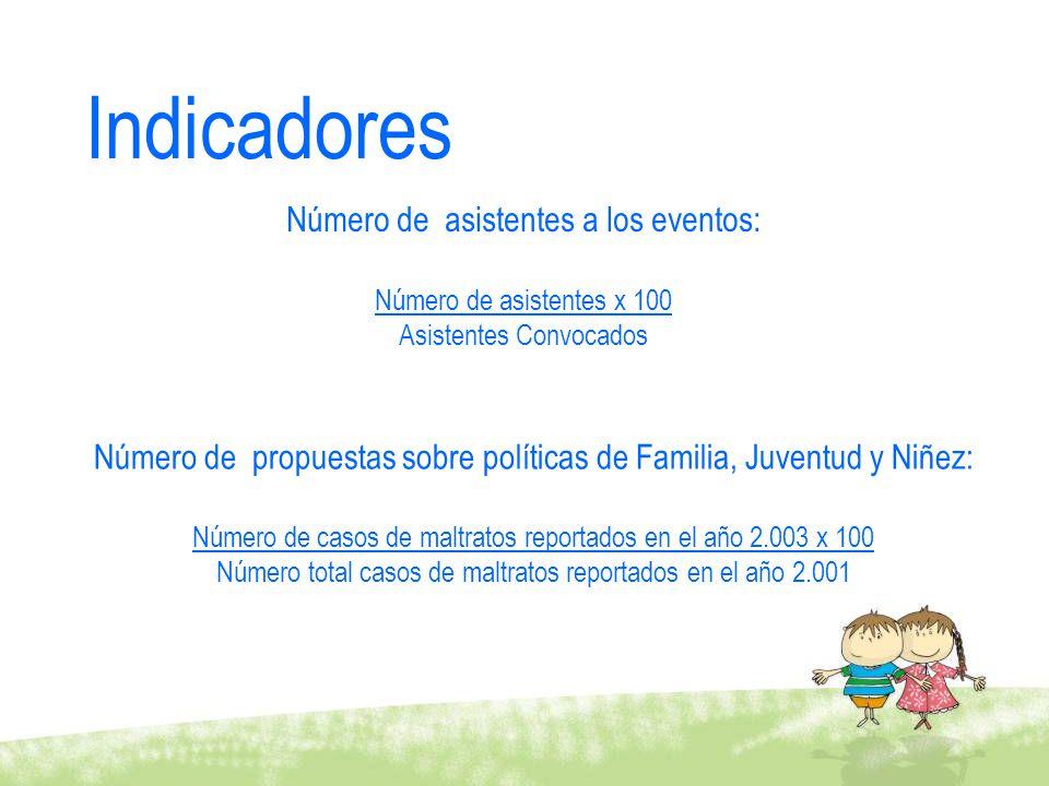Indicadores Número de asistentes a los eventos: Número de asistentes x 100 Asistentes Convocados Número de propuestas sobre políticas de Familia, Juve