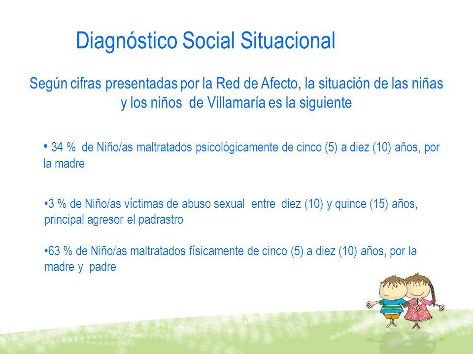 Diagnóstico Social Situacional Según cifras presentadas por la Red de Afecto, la situación de las niñas y los niños de Villamaría es la siguiente 34 %