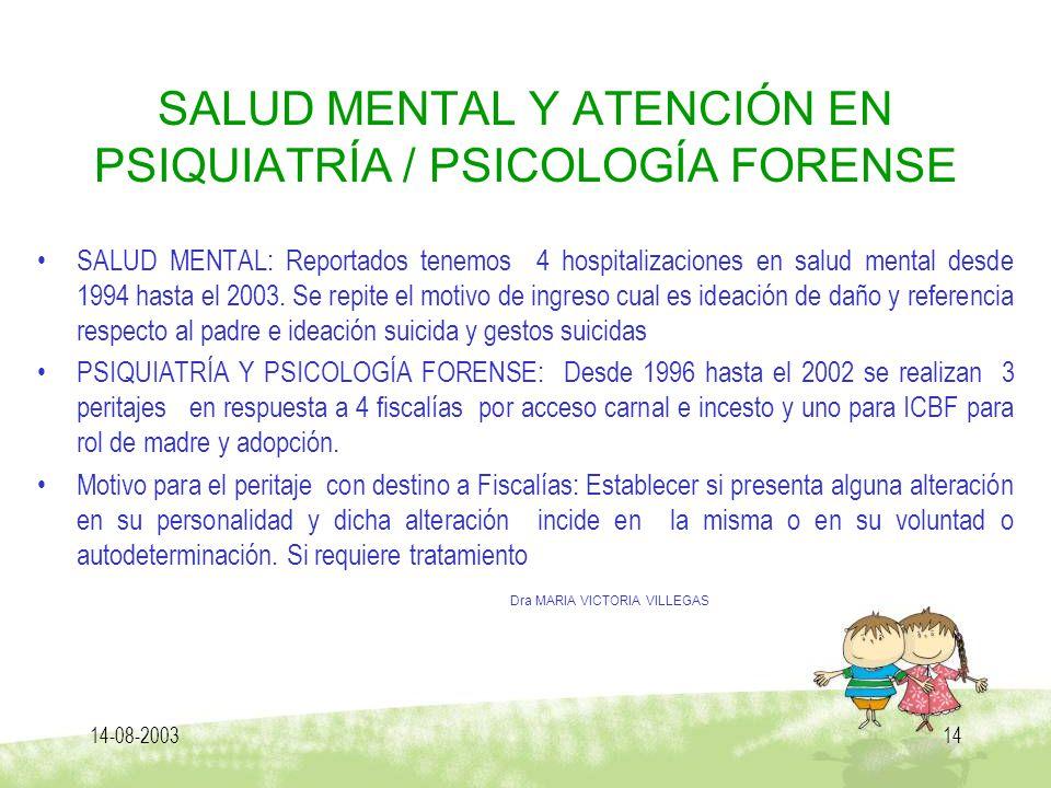 14-08-200314 SALUD MENTAL Y ATENCIÓN EN PSIQUIATRÍA / PSICOLOGÍA FORENSE SALUD MENTAL: Reportados tenemos 4 hospitalizaciones en salud mental desde 19