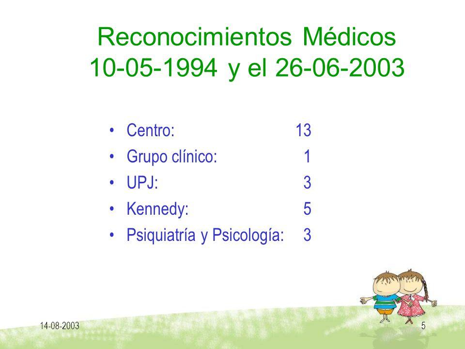 14-08-20035 Reconocimientos Médicos 10-05-1994 y el 26-06-2003 Centro: 13 Grupo clínico: 1 UPJ: 3 Kennedy: 5 Psiquiatría y Psicología: 3