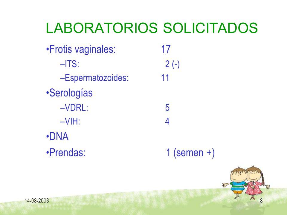 14-08-20038 LABORATORIOS SOLICITADOS Frotis vaginales: 17 –ITS: 2 (-) –Espermatozoides: 11 Serologías –VDRL: 5 –VIH: 4 DNA Prendas: 1 (semen +)