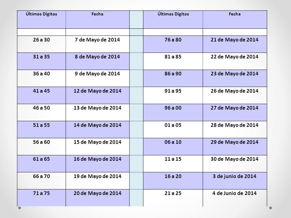 Últimos DígitosFecha Últimos DígitosFecha 26 a 307 de Mayo de 2014 76 a 8021 de Mayo de 2014 31 a 358 de Mayo de 2014 81 a 8522 de Mayo de 2014 36 a 4