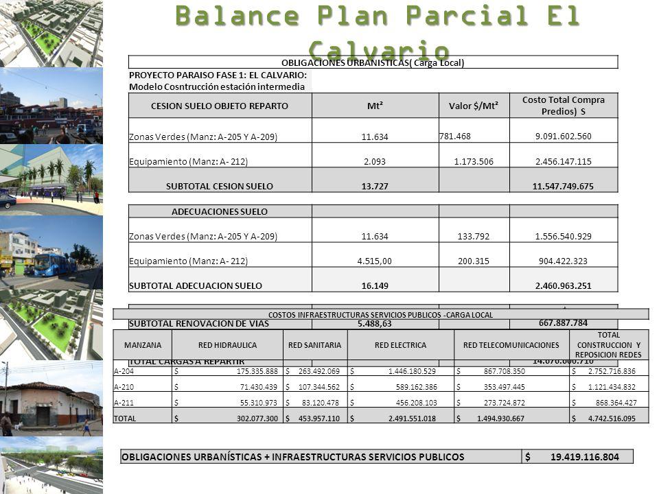 Balance Plan Parcial El Calvario OBLIGACIONES URBANISTICAS( Carga Local) PROYECTO PARAISO FASE 1: EL CALVARIO: Modelo Cosntrucción estación intermedia